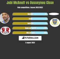 Jobi McAnuff vs Ousseynou Cisse h2h player stats
