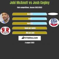Jobi McAnuff vs Josh Cogley h2h player stats