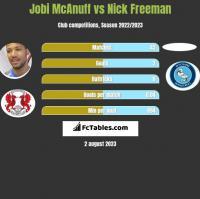 Jobi McAnuff vs Nick Freeman h2h player stats