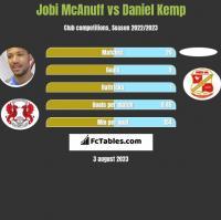 Jobi McAnuff vs Daniel Kemp h2h player stats