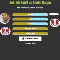 Jobi McAnuff vs Daniel Happe h2h player stats