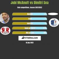 Jobi McAnuff vs Dimitri Sea h2h player stats