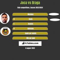 Joca vs Braga h2h player stats