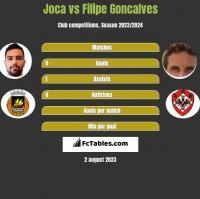 Joca vs Filipe Goncalves h2h player stats