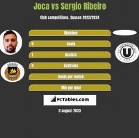 Joca vs Sergio Ribeiro h2h player stats
