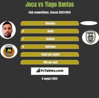 Joca vs Tiago Dantas h2h player stats