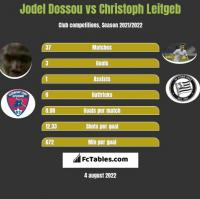 Jodel Dossou vs Christoph Leitgeb h2h player stats
