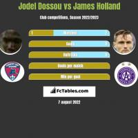 Jodel Dossou vs James Holland h2h player stats
