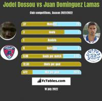 Jodel Dossou vs Juan Dominguez Lamas h2h player stats
