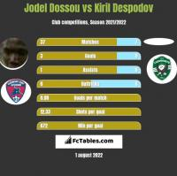 Jodel Dossou vs Kiril Despodov h2h player stats