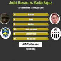 Jodel Dossou vs Marko Raguz h2h player stats