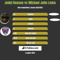 Jodel Dossou vs Michael John Lema h2h player stats