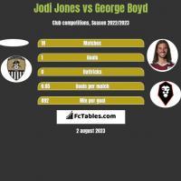 Jodi Jones vs George Boyd h2h player stats
