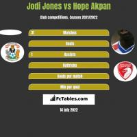 Jodi Jones vs Hope Akpan h2h player stats