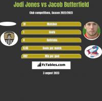 Jodi Jones vs Jacob Butterfield h2h player stats