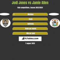 Jodi Jones vs Jamie Allen h2h player stats