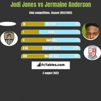 Jodi Jones vs Jermaine Anderson h2h player stats