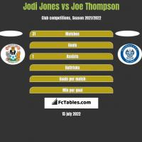 Jodi Jones vs Joe Thompson h2h player stats