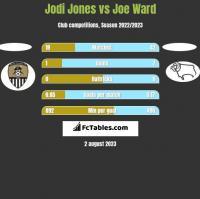 Jodi Jones vs Joe Ward h2h player stats