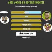 Jodi Jones vs Jordan Roberts h2h player stats