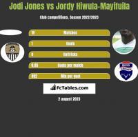 Jodi Jones vs Jordy Hiwula-Mayifuila h2h player stats