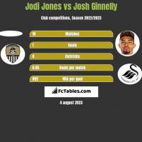 Jodi Jones vs Josh Ginnelly h2h player stats