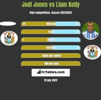 Jodi Jones vs Liam Kelly h2h player stats