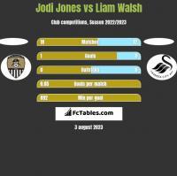 Jodi Jones vs Liam Walsh h2h player stats