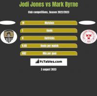 Jodi Jones vs Mark Byrne h2h player stats
