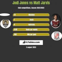 Jodi Jones vs Matt Jarvis h2h player stats