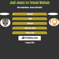 Jodi Jones vs Tennai Watson h2h player stats
