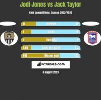 Jodi Jones vs Jack Taylor h2h player stats