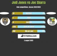 Jodi Jones vs Joe Sbarra h2h player stats