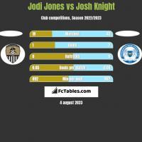Jodi Jones vs Josh Knight h2h player stats