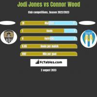 Jodi Jones vs Connor Wood h2h player stats