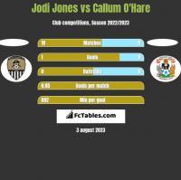 Jodi Jones vs Callum O'Hare h2h player stats