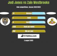 Jodi Jones vs Zain Westbrooke h2h player stats