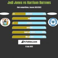 Jodi Jones vs Harrison Burrows h2h player stats