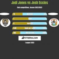 Jodi Jones vs Josh Eccles h2h player stats