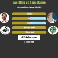 Joe Allen vs Aapo Halme h2h player stats