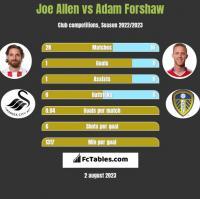 Joe Allen vs Adam Forshaw h2h player stats