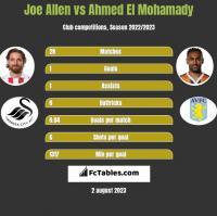 Joe Allen vs Ahmed El Mohamady h2h player stats