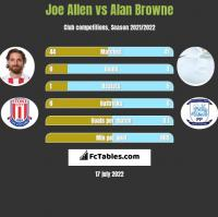 Joe Allen vs Alan Browne h2h player stats