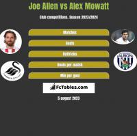 Joe Allen vs Alex Mowatt h2h player stats