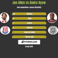 Joe Allen vs Andre Ayew h2h player stats