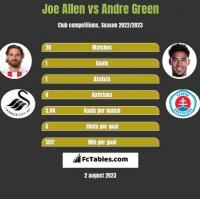 Joe Allen vs Andre Green h2h player stats