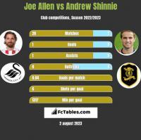Joe Allen vs Andrew Shinnie h2h player stats