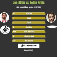 Joe Allen vs Bojan Krkic h2h player stats