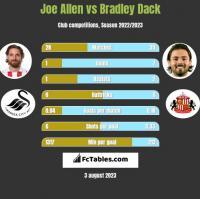 Joe Allen vs Bradley Dack h2h player stats