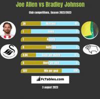 Joe Allen vs Bradley Johnson h2h player stats